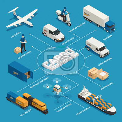 Fototapeta Izometryczny schemat blokowy transportu ładunków