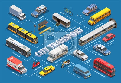 Fototapeta Schemat blokowy izometrycznego transportu miejskiego