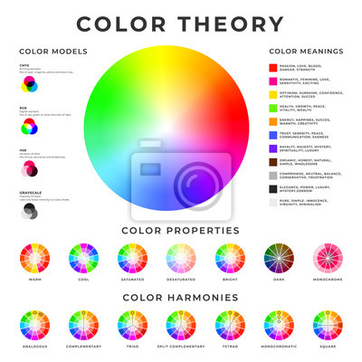 Naklejka Color theory placard. Colour models, harmonies, properties and meanings memo poster design.