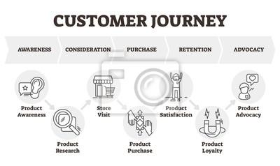 Naklejka Customer journey vector illustration. Client focused marketing model scheme