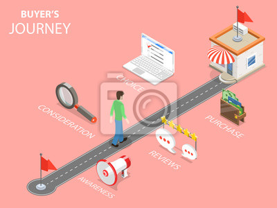 Naklejka Kupujący podróż płaski izometryczny wektor. Człowiek, który chce dokonać zakupu, porusza się określoną trasą, wykonując następujące czynności: świadomość, uwagę, opinie, wybór, zakup.