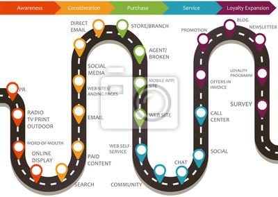 Naklejka Mapa podróży klienta