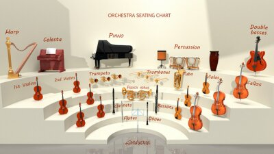 Naklejka Orchestra seating chart - musical instrument positions. 3D rendering