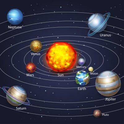 Naklejka Planety krążące