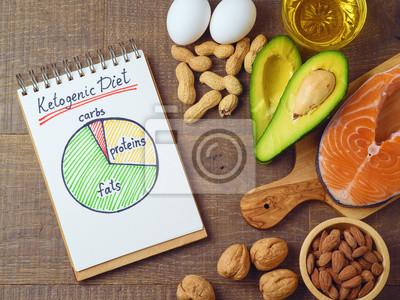 Naklejka Pojęcie diety o niskiej zawartości węglowodanów.