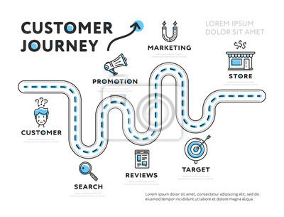 Naklejka Prosty web design infographic szablon reprezentujący podróż klienta na białym tle
