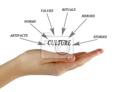 Obraz Elementy kultury