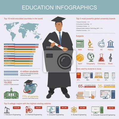 Infografika edukacja. Symbole i elementy projektu. Suknia uczeń