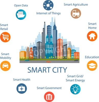 Obraz Inteligentna koncepcja miasto z innej ikony i elementy. Nowoczesny design miasto z technologii przyszłości dla życia. Ilustracja innowacji i Internet things.Internet rzeczy / Smart City
