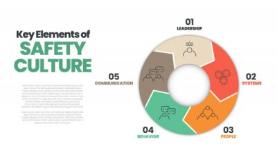Obraz Vector diagram presentation layout is in safety culture concept. Illustration 5 elements of safety culture as leadership, systems, people, behavior, and communication for workplace   risk protection