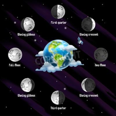 Obraz Fazy Księżyca, tło wektor
