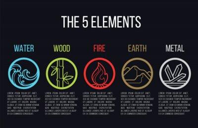 Plakat 5 elementów charakteru okręgu znak ikona linii. Woda, Drewno, Ogień, Ziemia, Metal. Na ciemnym tle.
