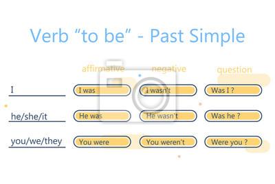 Gramatyka Języka Angielskiego Czasownik