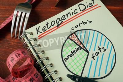 Tapeta Dieta Ketogeniczna z schematem odżywiania napisana w notatce.