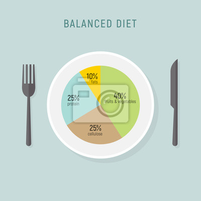 Tapeta Healthy diet food, balance nutrition plate. Vector health meal chart infographic, diet plan concept