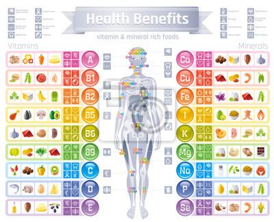Tapeta Ikony uzupełniające witaminę mineralną. Korzyść dla zdrowia płaski zestaw ikon wektorowych, tekst list logo izolowane białe tło. Tabela ilustracji medycyna opieki zdrowotnej wykres Dieta saldo medyczn