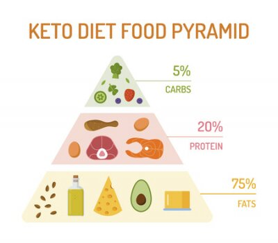 Tapeta Keto diet food pyramid. The percentage of fats, proteins and carbs. Flat design. Vector illustration.