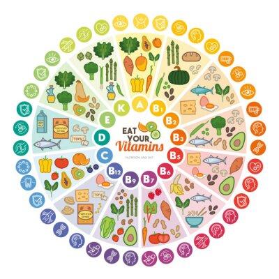 Tapeta Witaminy źródła żywności